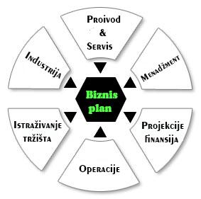 Razvoj poslovanja Razvoj poslovanja proces biznis plana 5